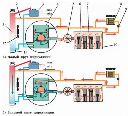 1486127562 shema - Схема движения тосола в системе охлаждения