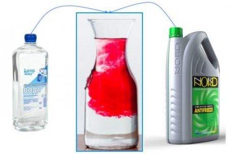 Разрешается ли смешивание антифриза с водой